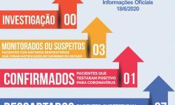 Comunicado da equipe do Departamento Municipal de Saúde sobre o 1º caso confirmado no município